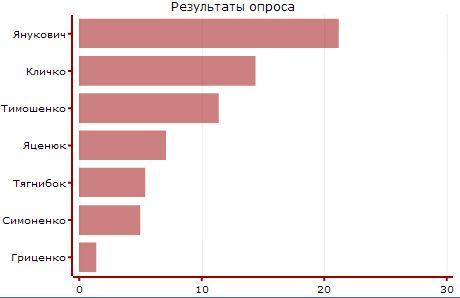 Всего 20% украинцев готовы поддержать Януковича на внеочередных выборах