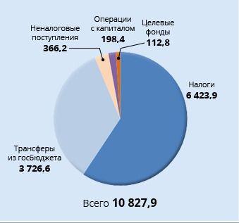 Открытый бюджет: на чем зарабатывает и куда тратит деньги Киев