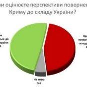 Соцопрос Крым Донбасс