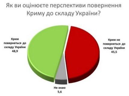 """Соціологічне дослідження щодо перспектив деокупації Криму та ставлення до """"Мінських…"""