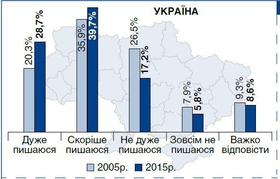 Идентичность граждан Украины в новых условиях: состояние, тенденции, региональные особенности