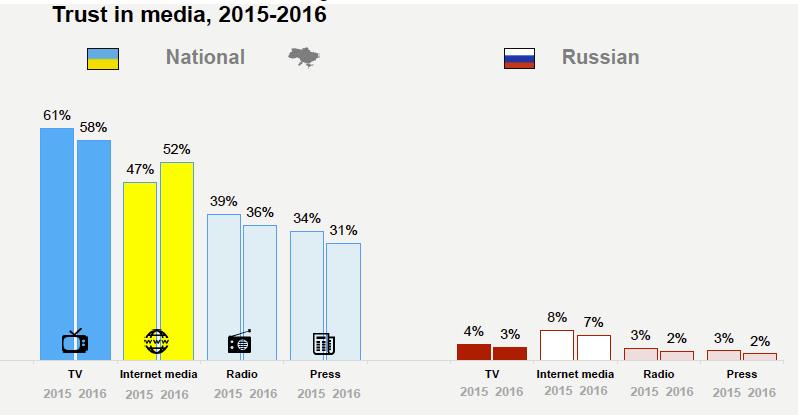 доверие украинцев к СМИ