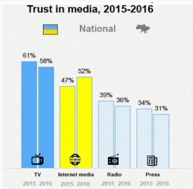 Доверие к СМИ