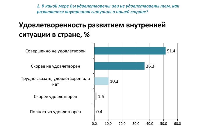 Соцопитування жителів Донбасу